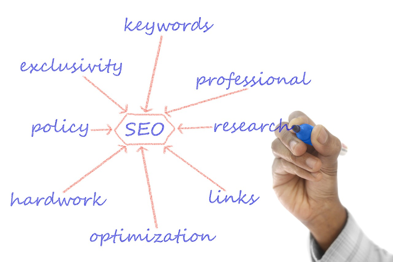 Why Are Keywords An Important Part Of SEO?